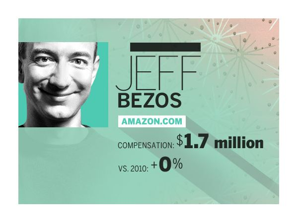 Jeff Bezos, Amazon.com