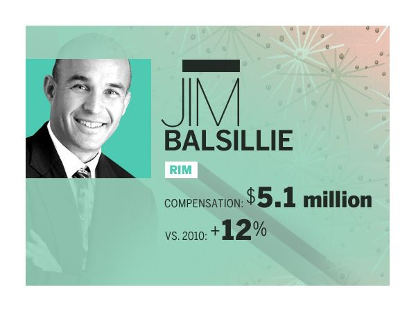 Jim Balsillie, RIM